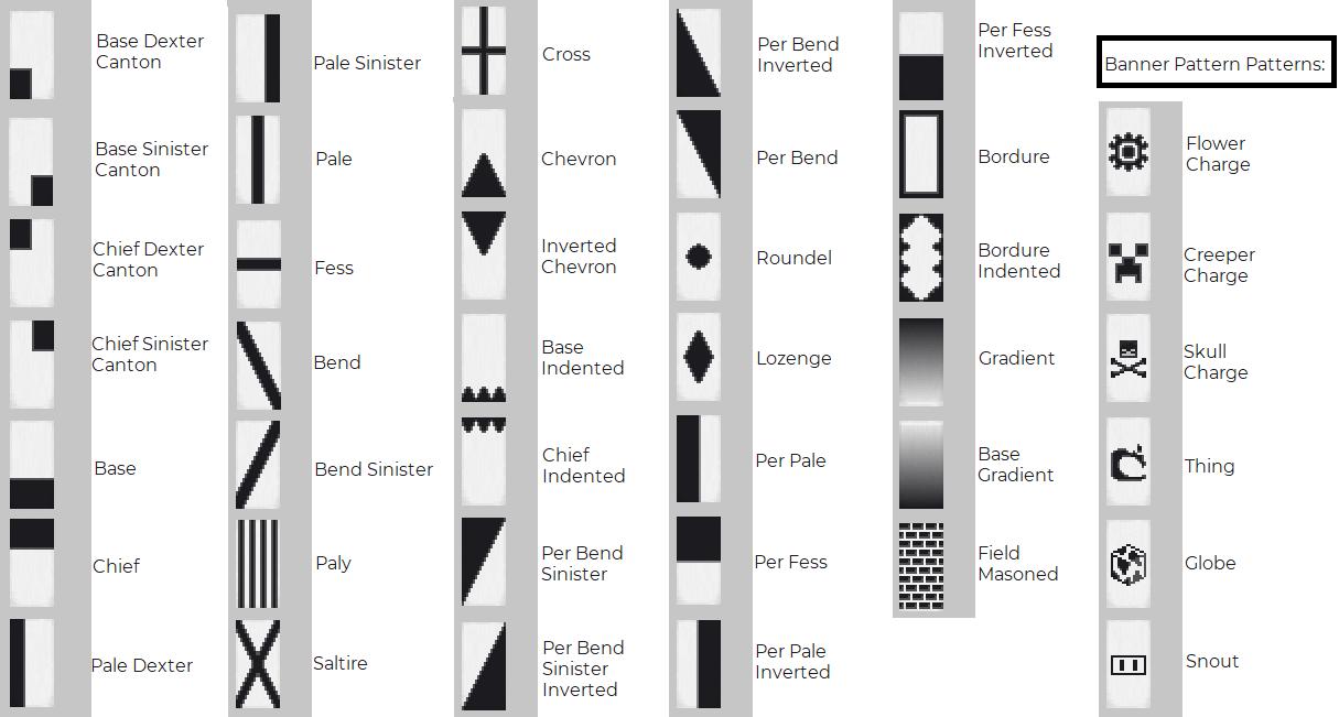 Banner Pattern Names